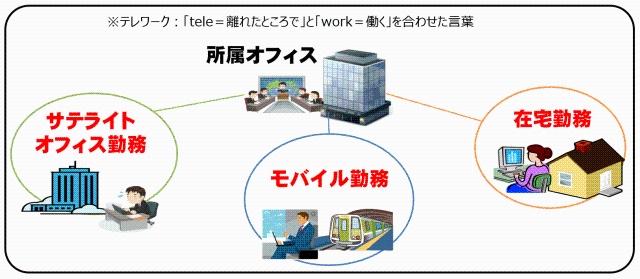 総務省によればテレワークとは、ICTを活用した時間や場所を有効に使える働き方