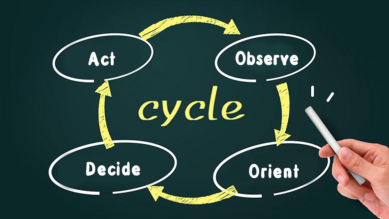 OODAのサイクル
